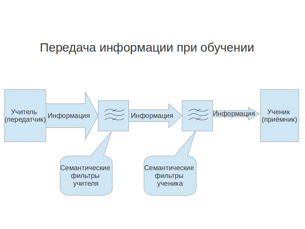 Передача информации при обучении