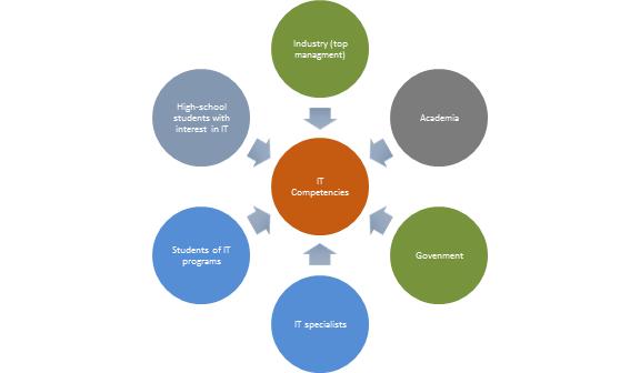 Тому ли мы учимся? Исследование о важности ИТ компетенций. Часть 1