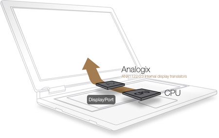 Трансляторы Analogix ANX1122 и ANX1123 позволят оснастить ультрабуки на Ivy Bridge экранами Retina