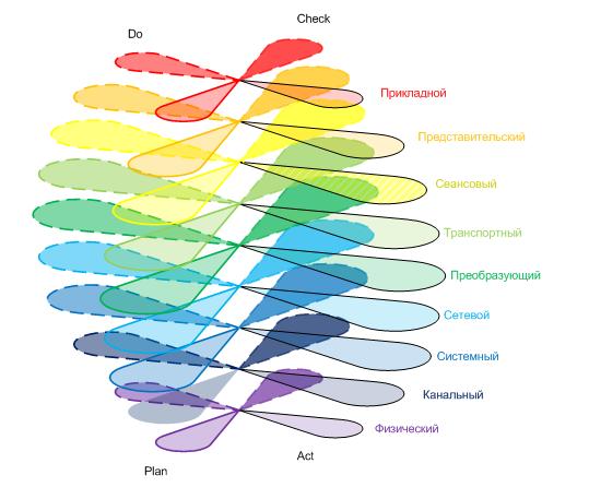 Сферическая модель мировоззрения