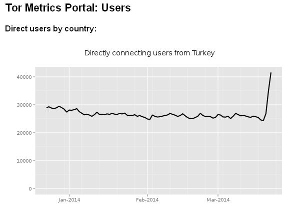 Турция заблокировала Google DNS