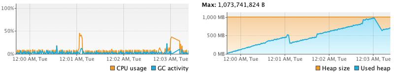 Тюнинг JVM на примере одного проекта