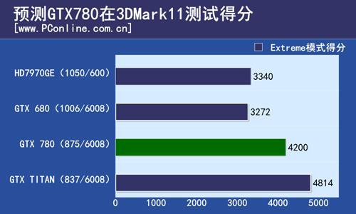 У графического процессора Nvidia GeForce GTX 780 будет не 2496 ядер CUDA, а меньше