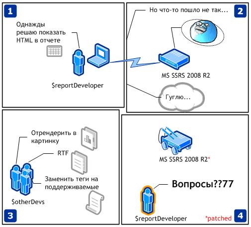 Учим MS SQL Server Reporting Services 2008 R2 показывать HTML в отчетах