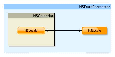Учим SQLite работать с локализированным календарем