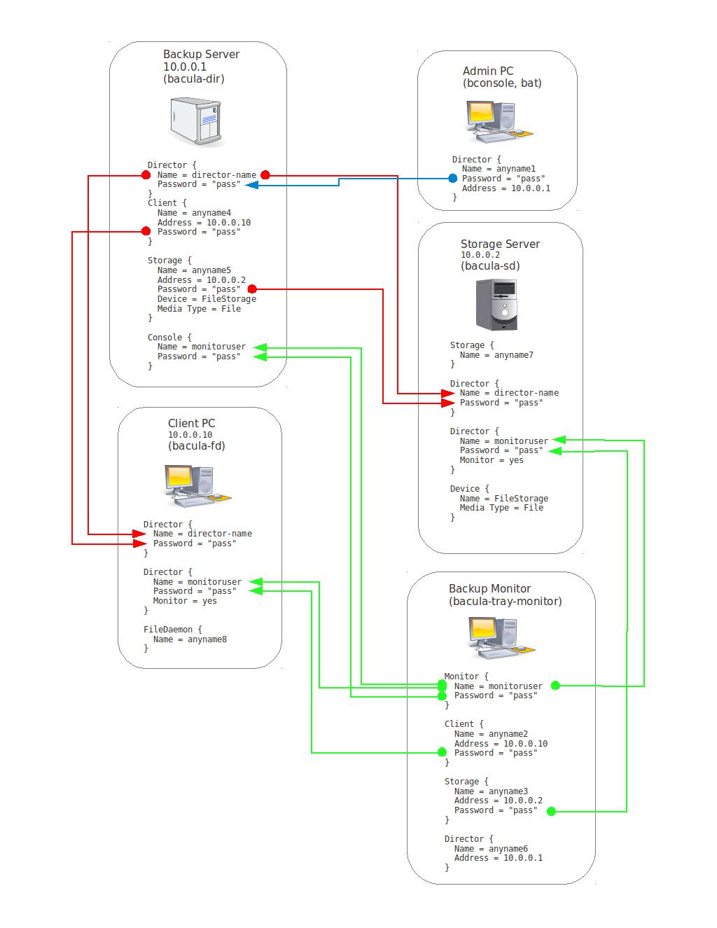 Bacula authentication scheme
