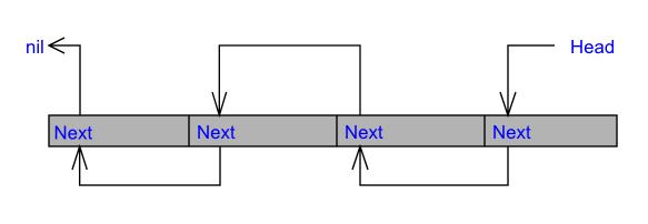Управление памятью в C++