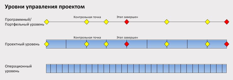 Управление проектами: операционный vs. проектный подход