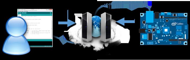 Управляем Intel Galileo через облако