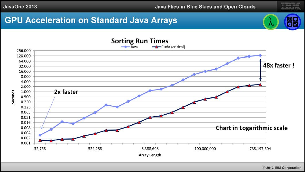 Ускорение вычислений с помощью GPU, теперь на Java!