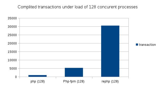 Ускоряем PHP (с ReactPHP)