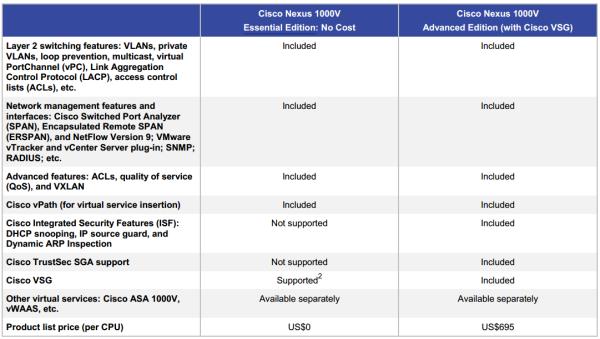 Установка Nexus 1000V на vSphere 5.1 (Часть первая)