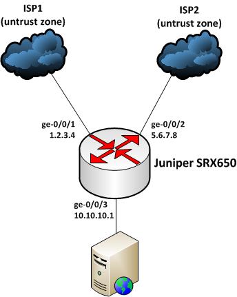 Устранение ассиметричной маршрутизации в Juniper SRX