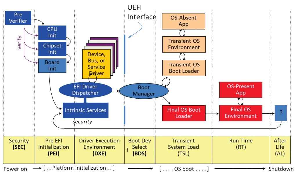 Устройство файла UEFI BIOS, часть полуторная: UEFI Platform Initialization