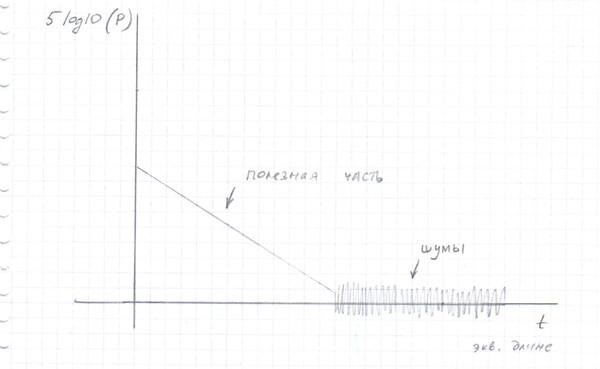 Увеличение динамического диапазона при разработке оптического рефлектометра