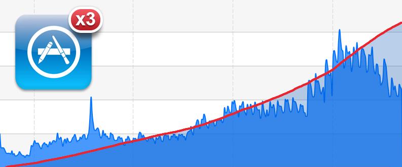 Увеличиваем прибыль от iOS приложения втрое. Никакого продвижения, только техника…