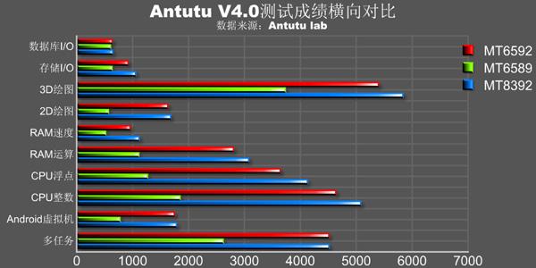 MediaTek MT8392 по производительности даже превосходит MT6592