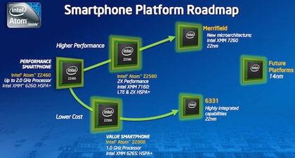 В будущем году Intel выпустит процессор для смартфонов под условным наименованием Merrifield