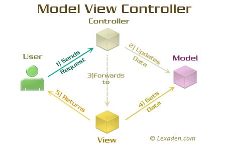 В чём разница между использованием MVC и MVP