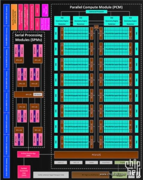 В этом году AMD выпустит видеокарты нового поколения Volcanic Islands, содержащие в максимальной конфигурации 4096 универсальных процессоров