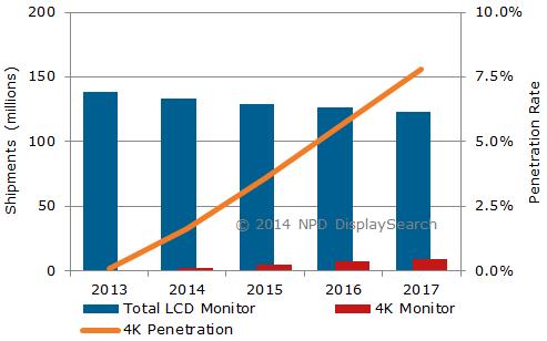 Япония, Северная Америка и Западная Европа совместно обеспечат в этом году 56% спроса на мониторы 4K