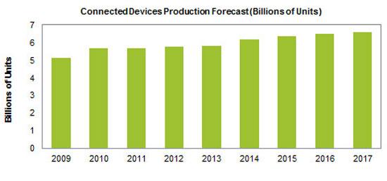В 2013 году было выпущено 5,82 млрд устройств с подключением к интернету
