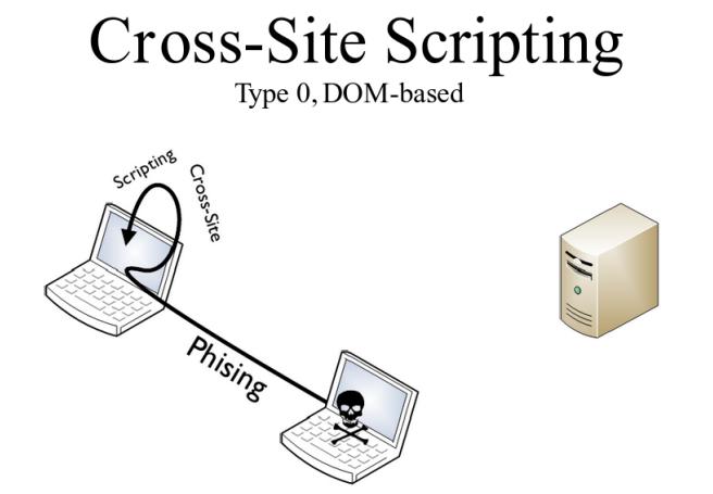 В поисках лазеек: гид по DOM Based XSS