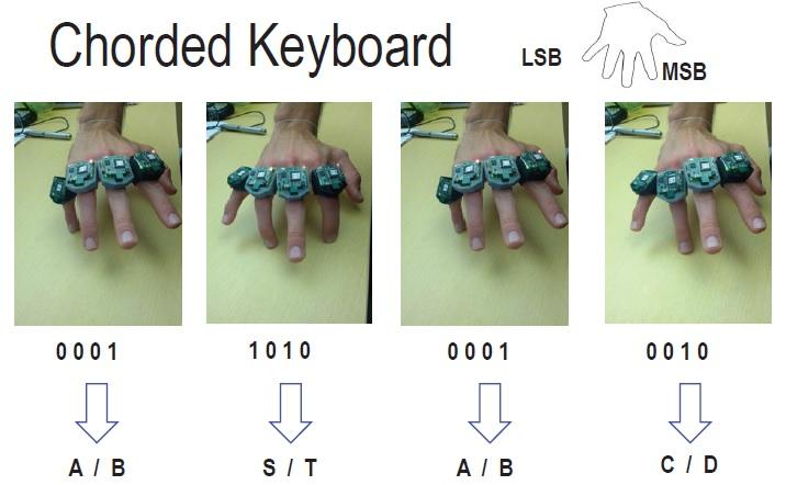 В поисках виртуальной клавиатуры или «интернет вещей» на кончике пальца
