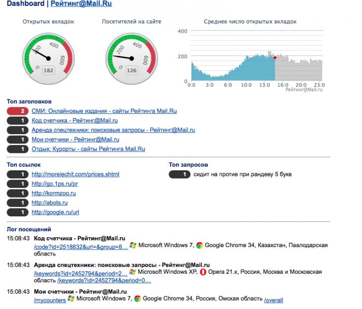 В Рейтингах@Mail.ru появилась realtime статистика