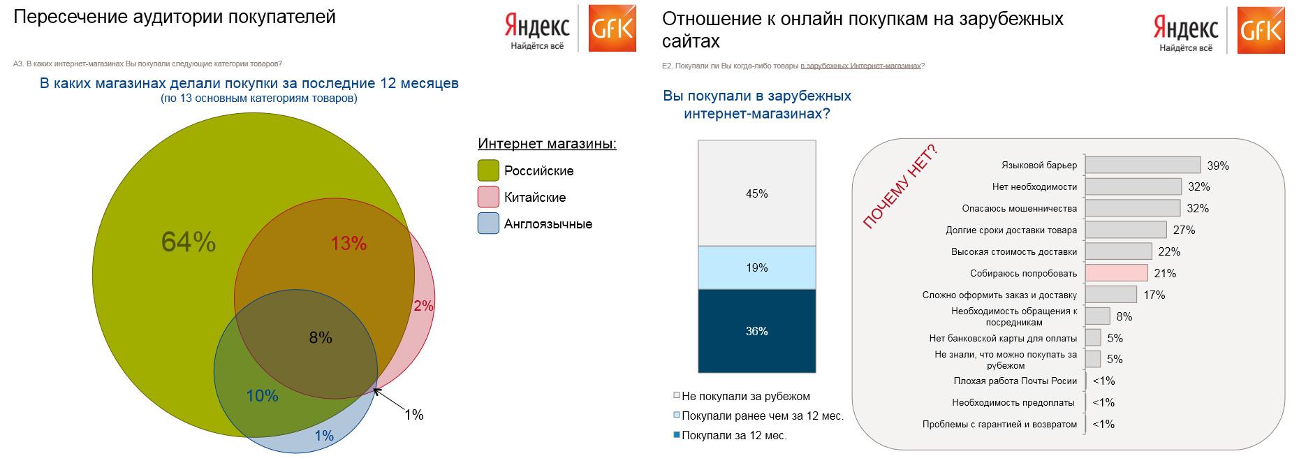 В России у иностранных интернет магазинов гораздо больше перспектив для роста