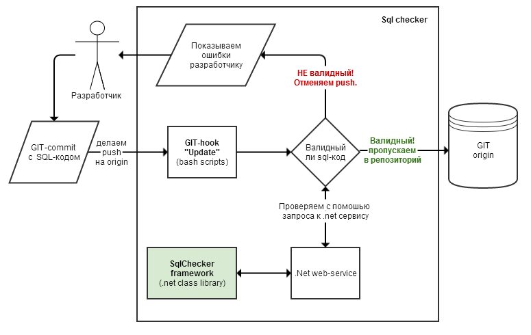 Валидация Sql кода с помошью .net и git hook