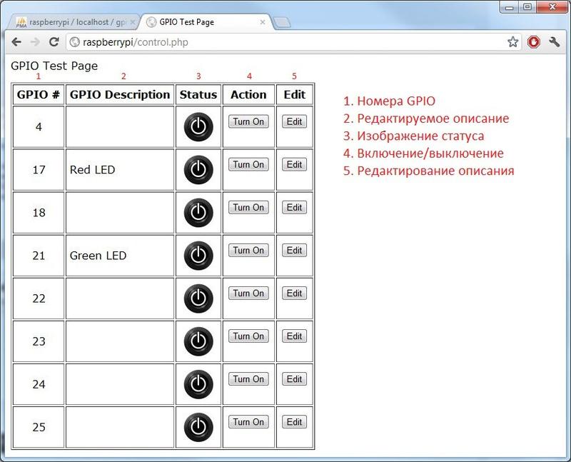 Веб контроль Raspberry Pi GPIO