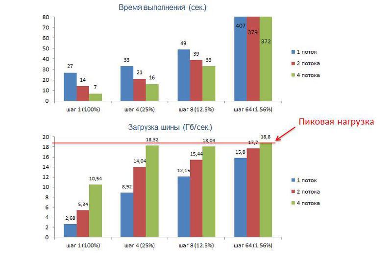 Влияние загрузки шины данных на масштабируемость приложений