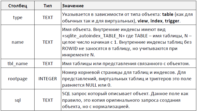 Внутренние таблицы SQLite