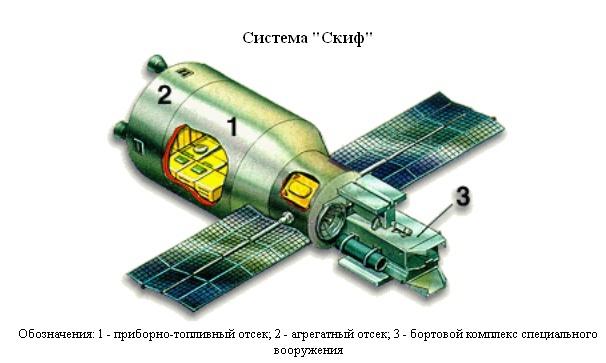 Военный космос