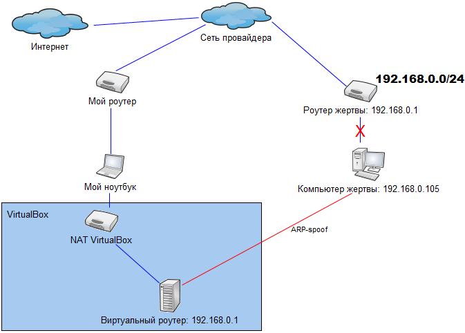 Войны в песочнице – Часть 3. ARP Spoofing, бесполезность фильтрации по MAC адресу и опасность установки неподписанного ПО