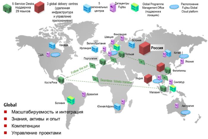 Возможности Глобальных Центров Предоставления Услуг Fujitsu (Global Delivery Centers) на примере российского «GDC»