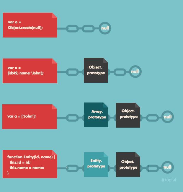Всё, что вы должны знать о прототипах, замыканиях и производительности