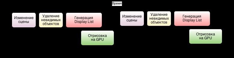 Введение в OpenSceneGraph