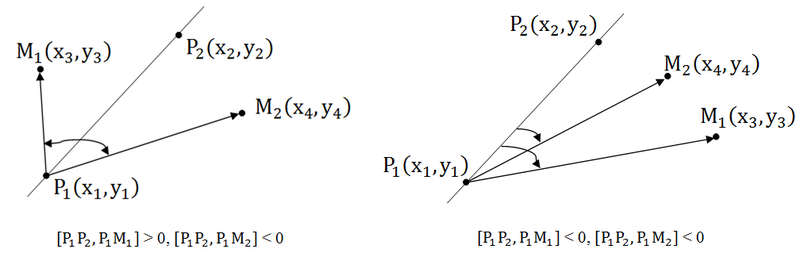 Вычислительная геометрия, или как я стал заниматься олимпиадным программированием. Часть 2