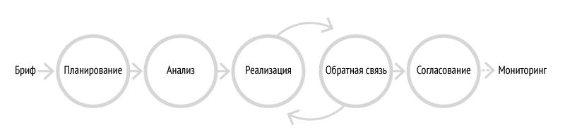 Взгляд фрилансера на менеджмент: управление проектом и коммуникация с клиентом
