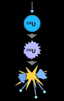 ядерное деление