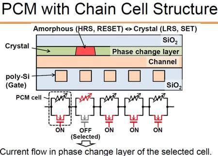Одновременный доступ к нескольким ячейкам ускоряет выполнение некоторых операций