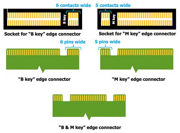 Является ли M.2 принцем SSD форм факторов?
