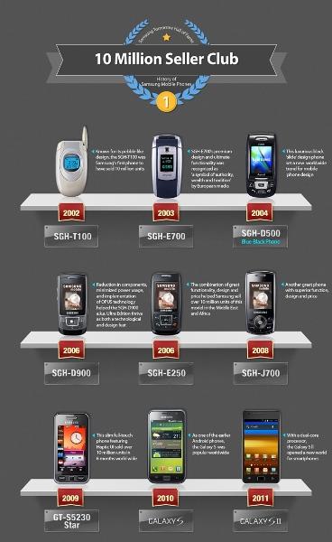 За два месяца Samsung продала 10 млн смартфонов Galaxy Note 3