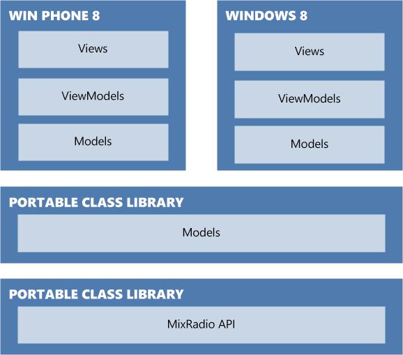 За кулисами MixRadio: от начала разработки до платформы Nokia X