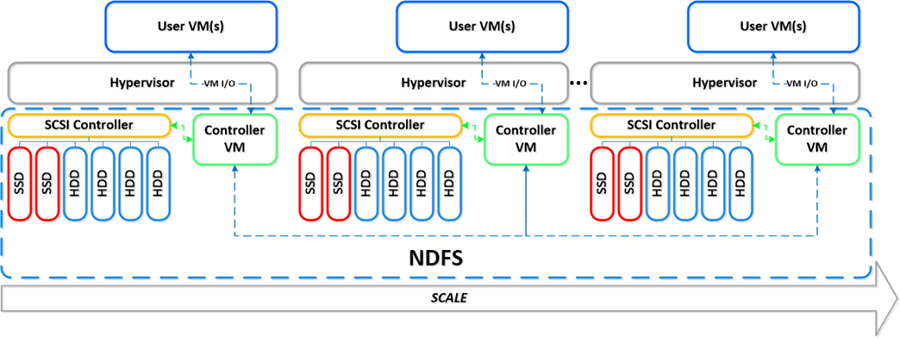 Забудь про СХД. Nutanix – революция в виртуализации