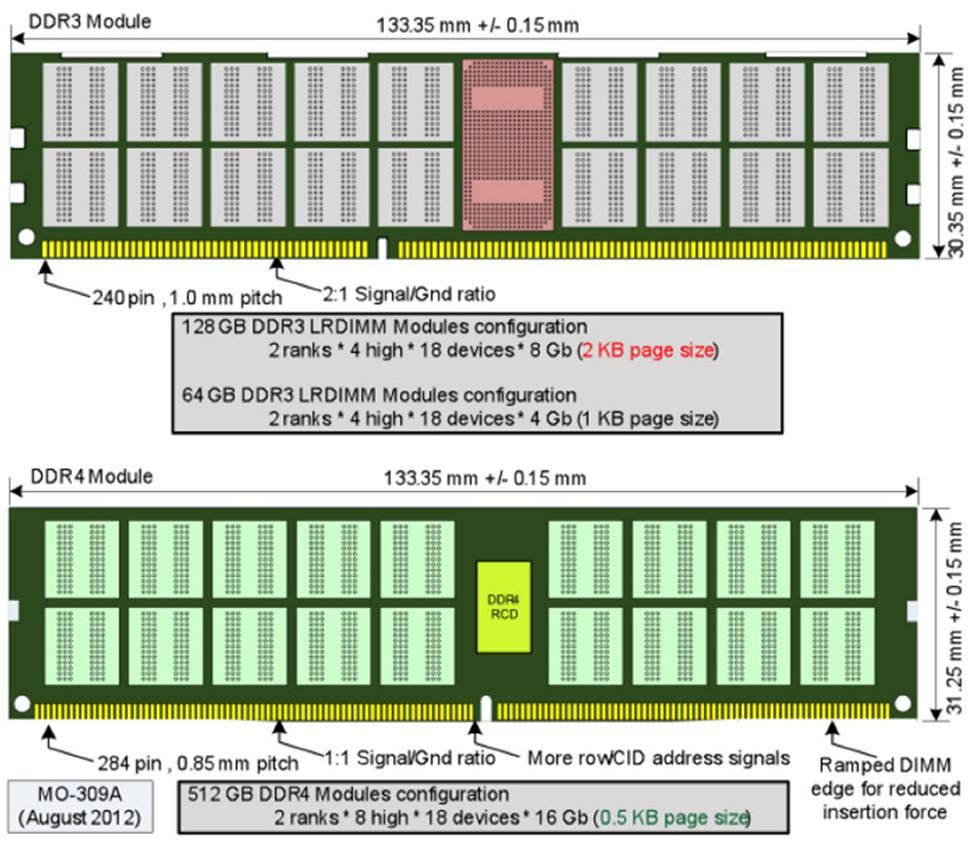 Зачем переходить на DDR4?