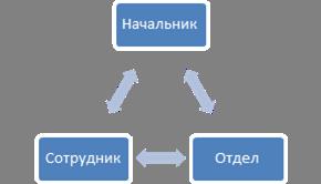 Загрузка и хранение данных в приложении со сложной структурой БД