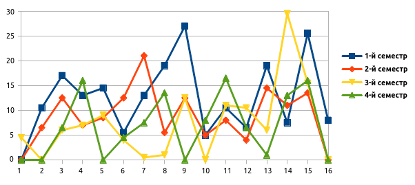Заочное обучение в ШАД Яндекса: 570 замечательных часов моей жизни